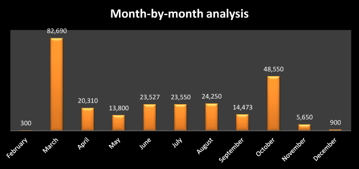 Month-by-Month-Analysis.png